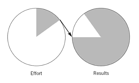 example-of-pareto-principle