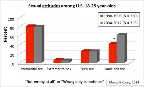 attitude-toward-premarital-sex-over-time