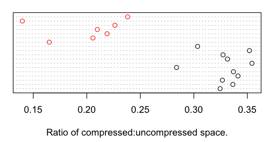 compressed-literature-dotplot