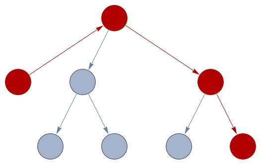 simple-graph-shortest-path