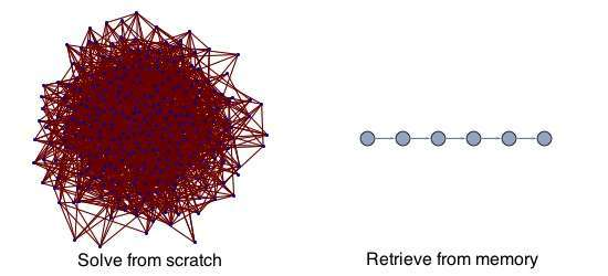 solve-versus-retrieve