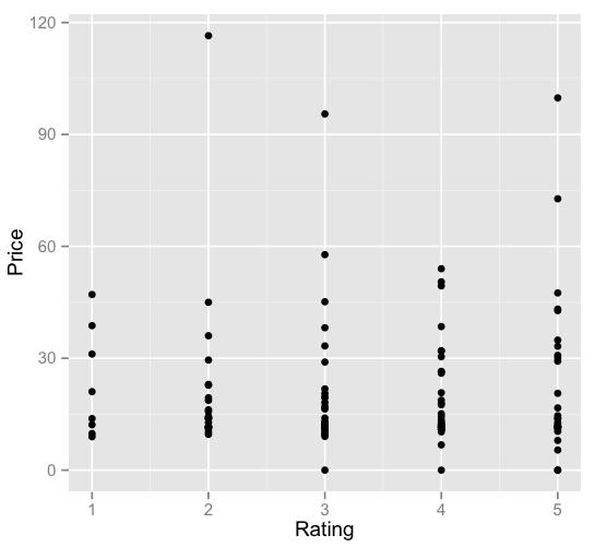 books-price-rating-correlation